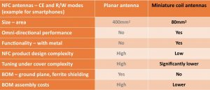 Comparison NFC Planar and Coil antennas