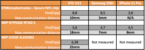 NFC reading distances of 3 NFC tags using 9mm coil NFC antenna measured on 4 NFC smartphones